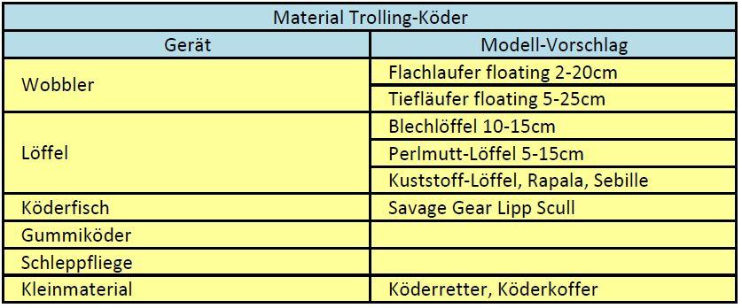 TROLLING - SCHLEPPKÖDER